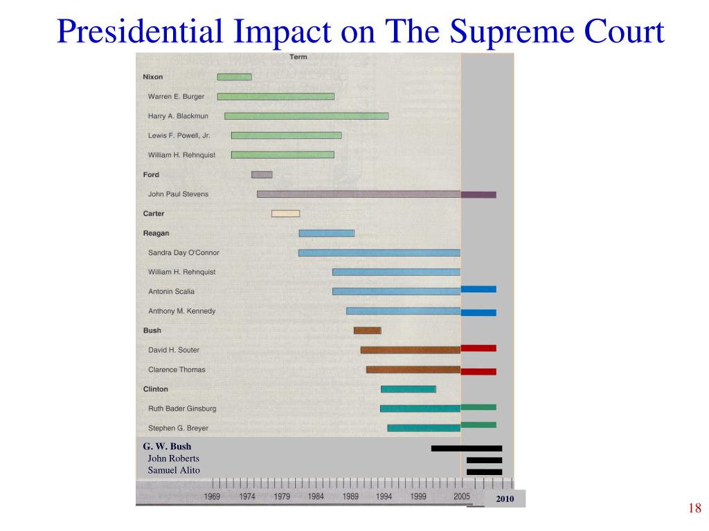 Presidential Impact on The Supreme Court