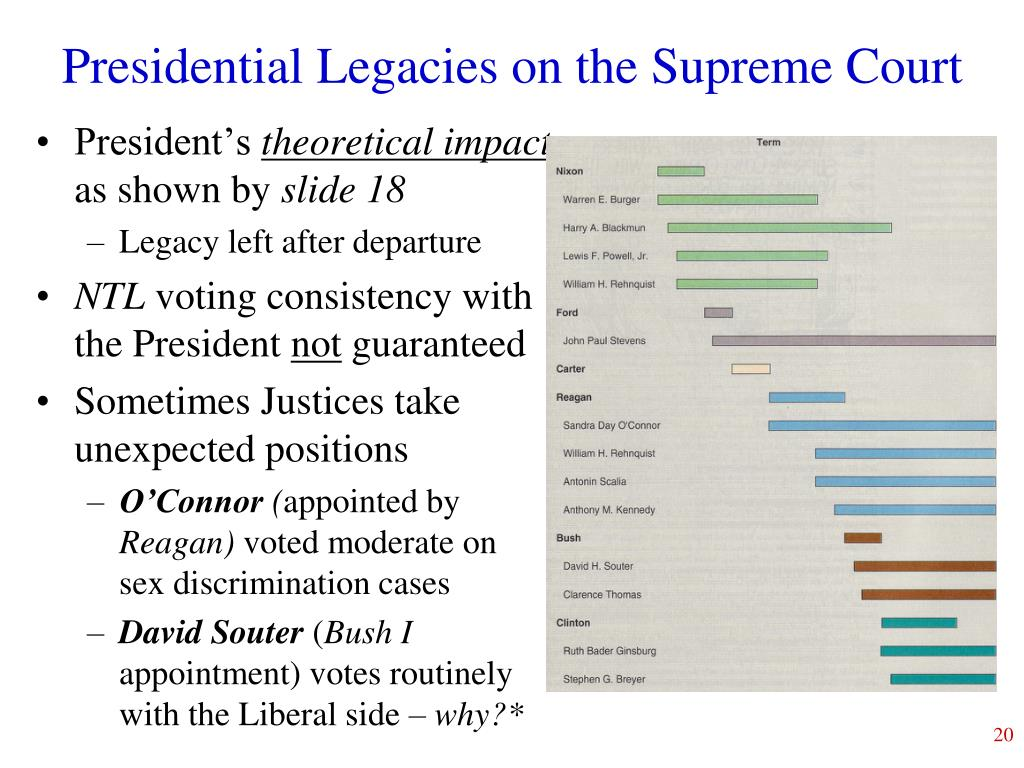 Presidential Legacies on the Supreme Court