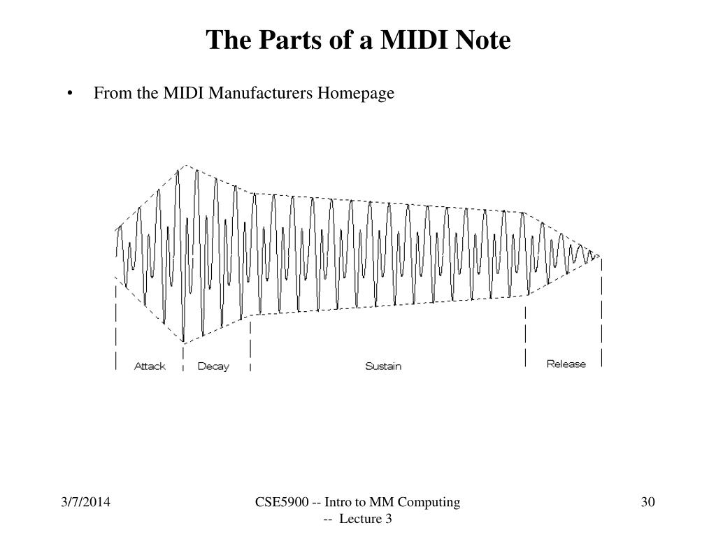 The Parts of a MIDI Note