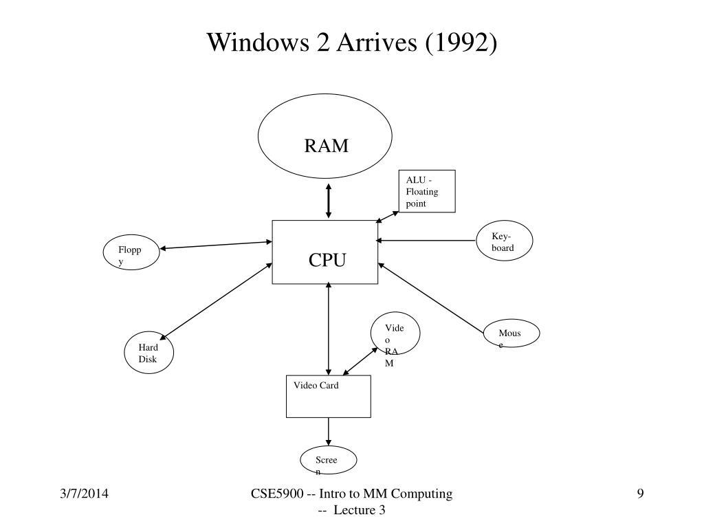 Windows 2 Arrives (1992)