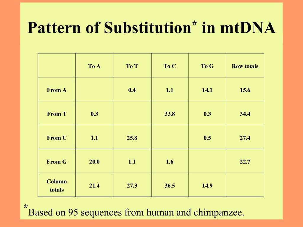 Pattern of Substitution