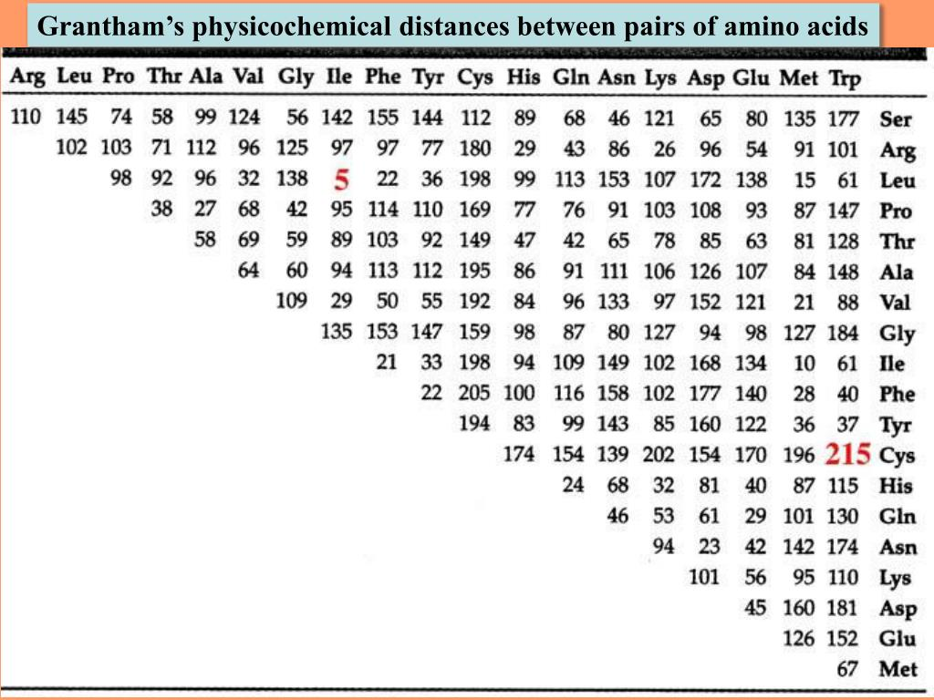 Grantham's physicochemical distances between pairs of amino acids