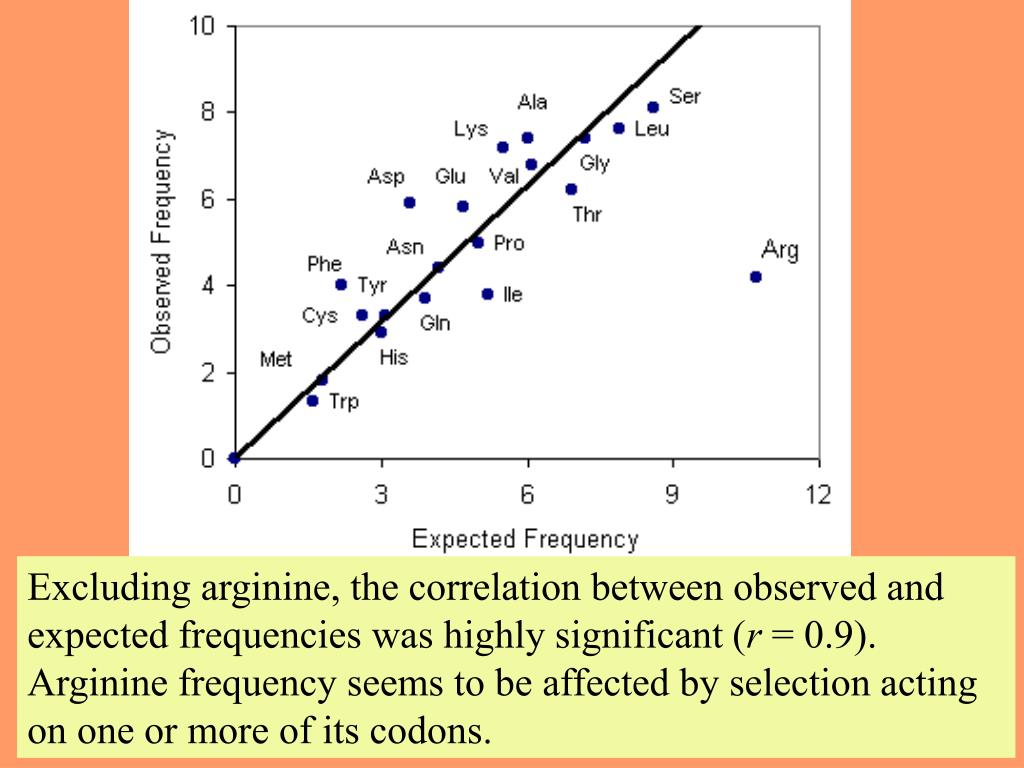 Excluding arginine, the correlation between observed and expected frequencies was highly significant (