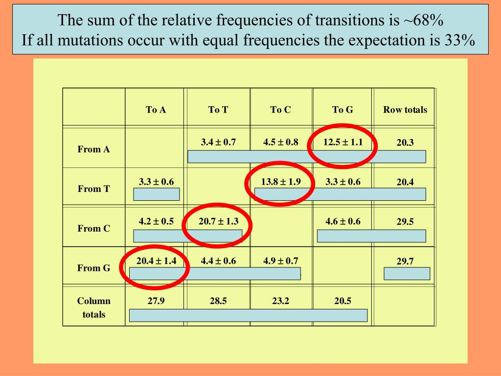 The sum of the relative frequencies of transitions is ~68%