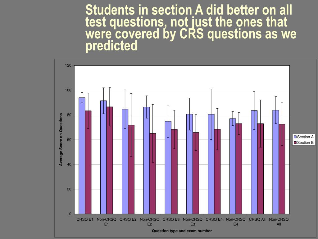 Students in section A did better on all test questions, not just the ones that were covered by CRS questions as we predicted