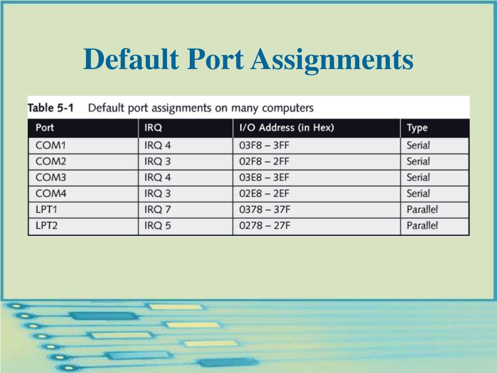 Default Port Assignments