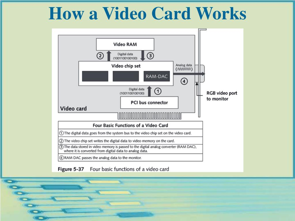 How a Video Card Works