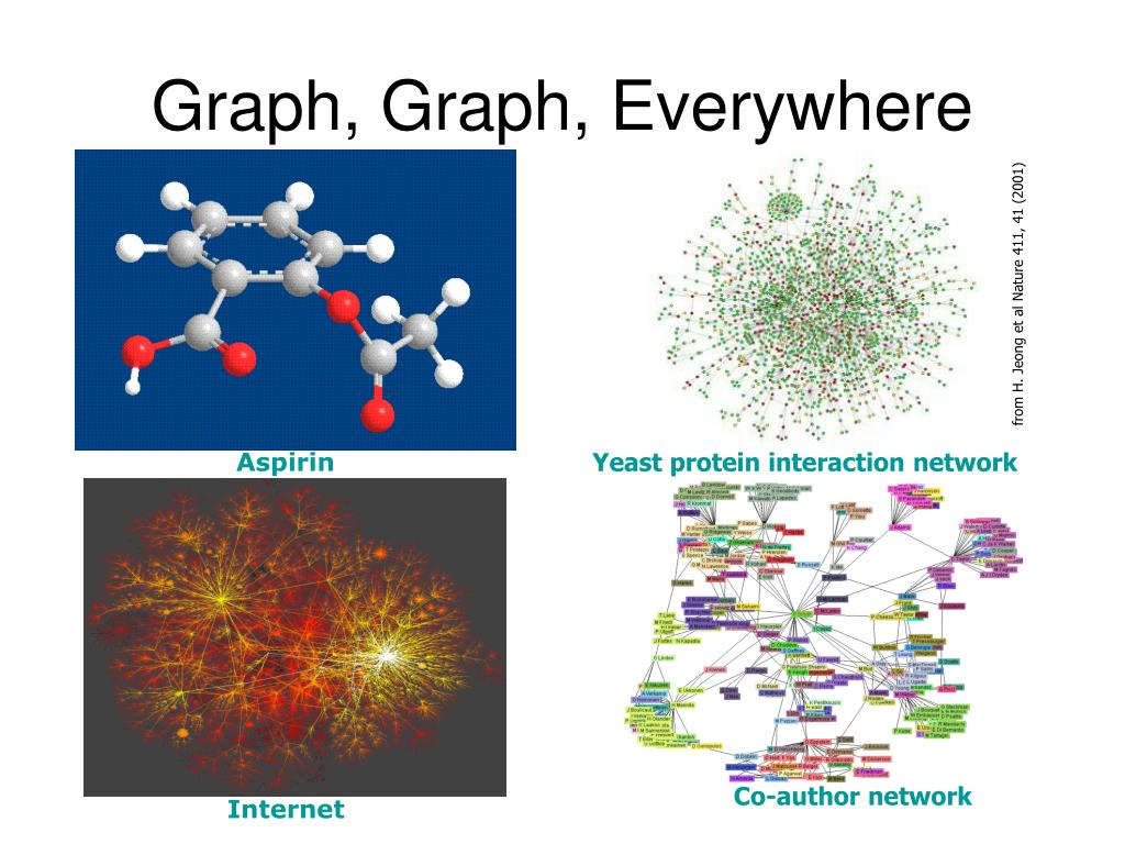 Graph, Graph, Everywhere