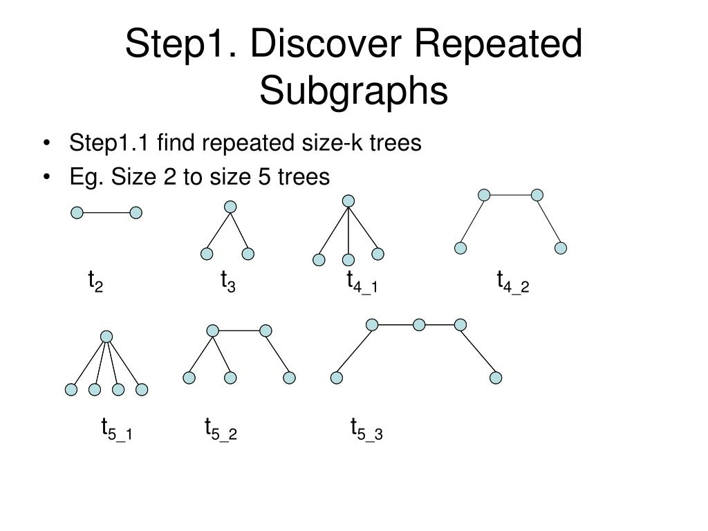 Step1. Discover Repeated Subgraphs