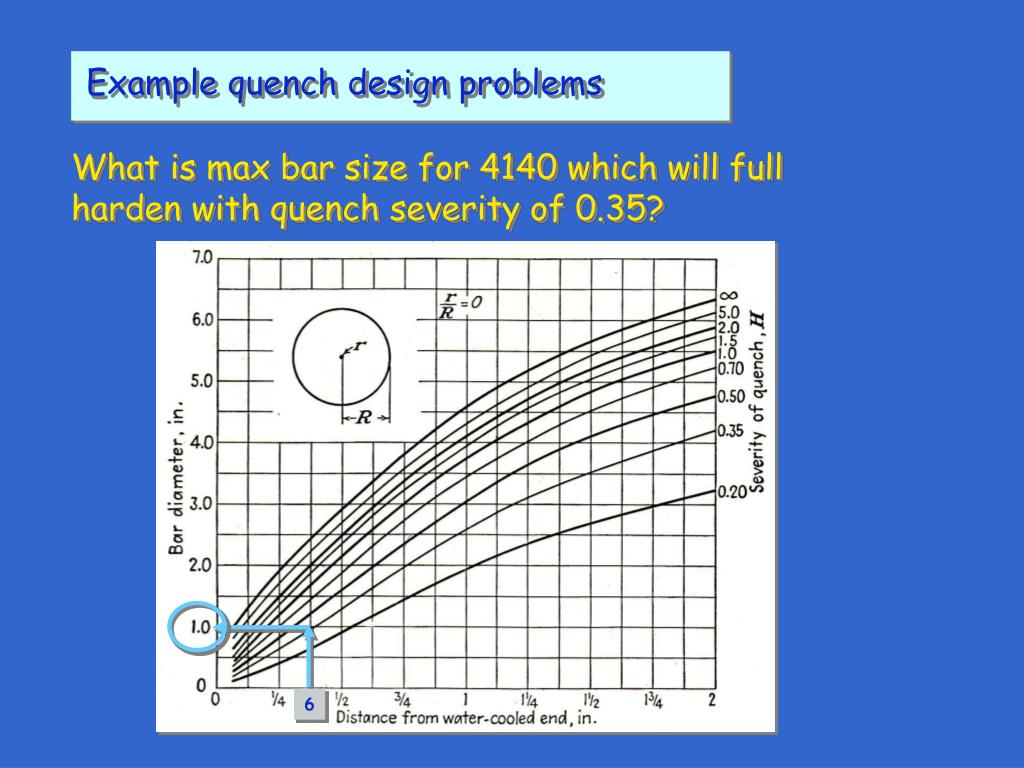 Example quench design problems