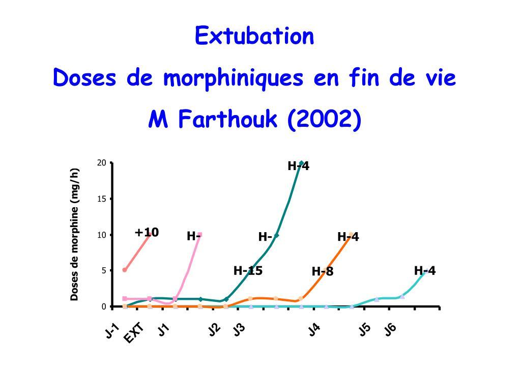 Extubation