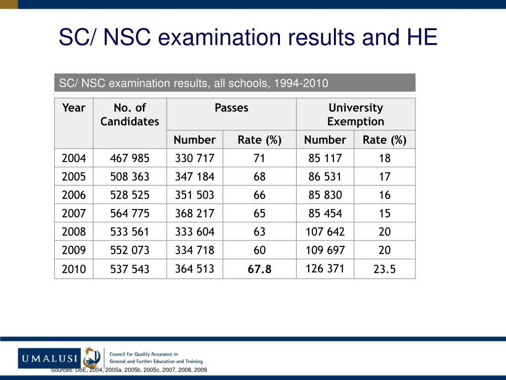 SC/ NSC examination results and HE
