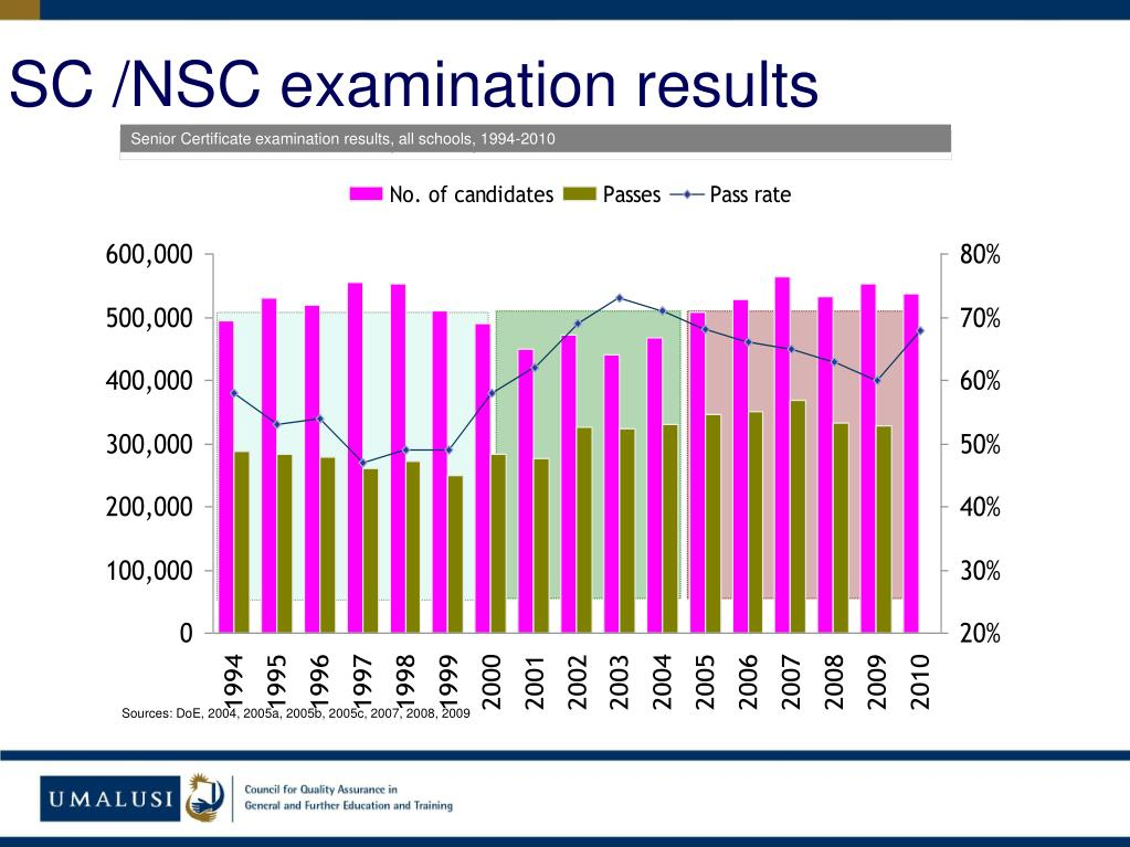 SC /NSC examination results