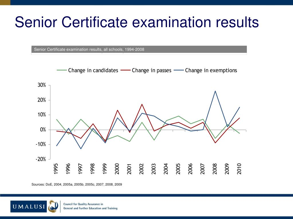 Senior Certificate examination results