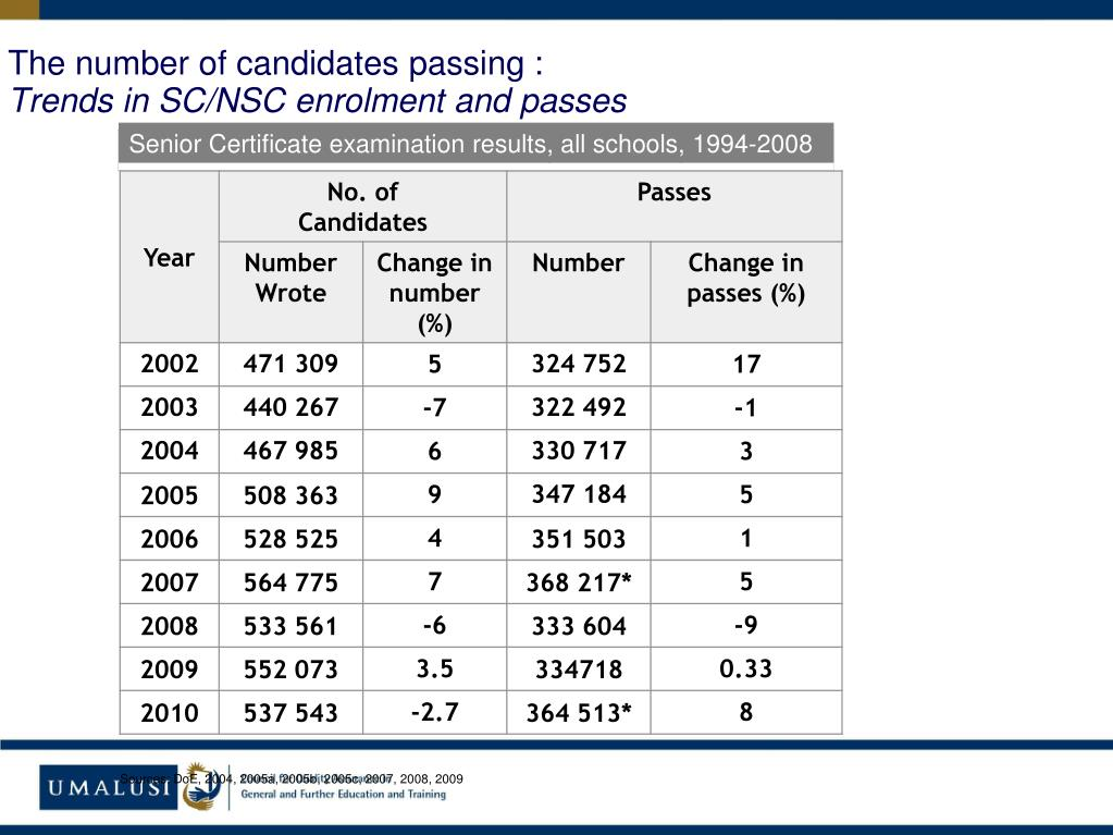 The number of candidates passing