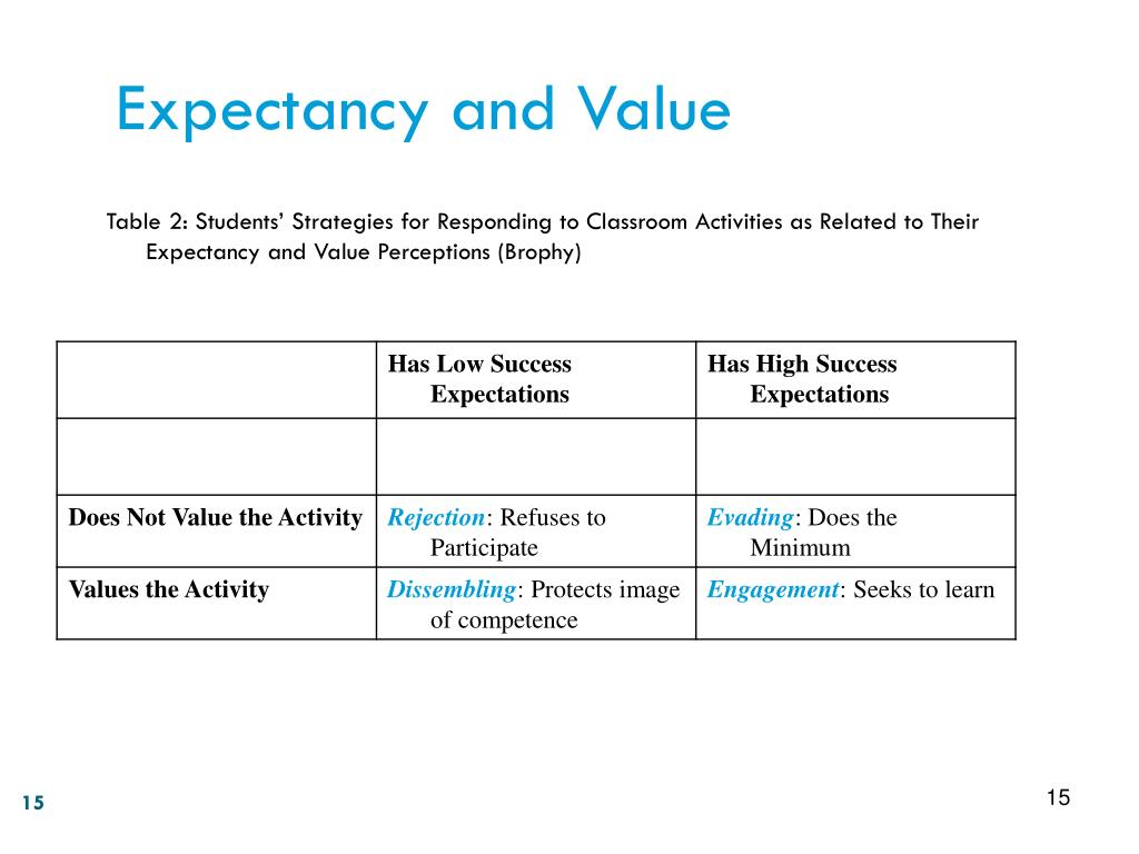 Expectancy and Value