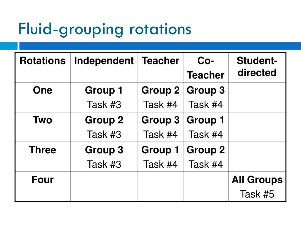 Fluid-grouping rotations