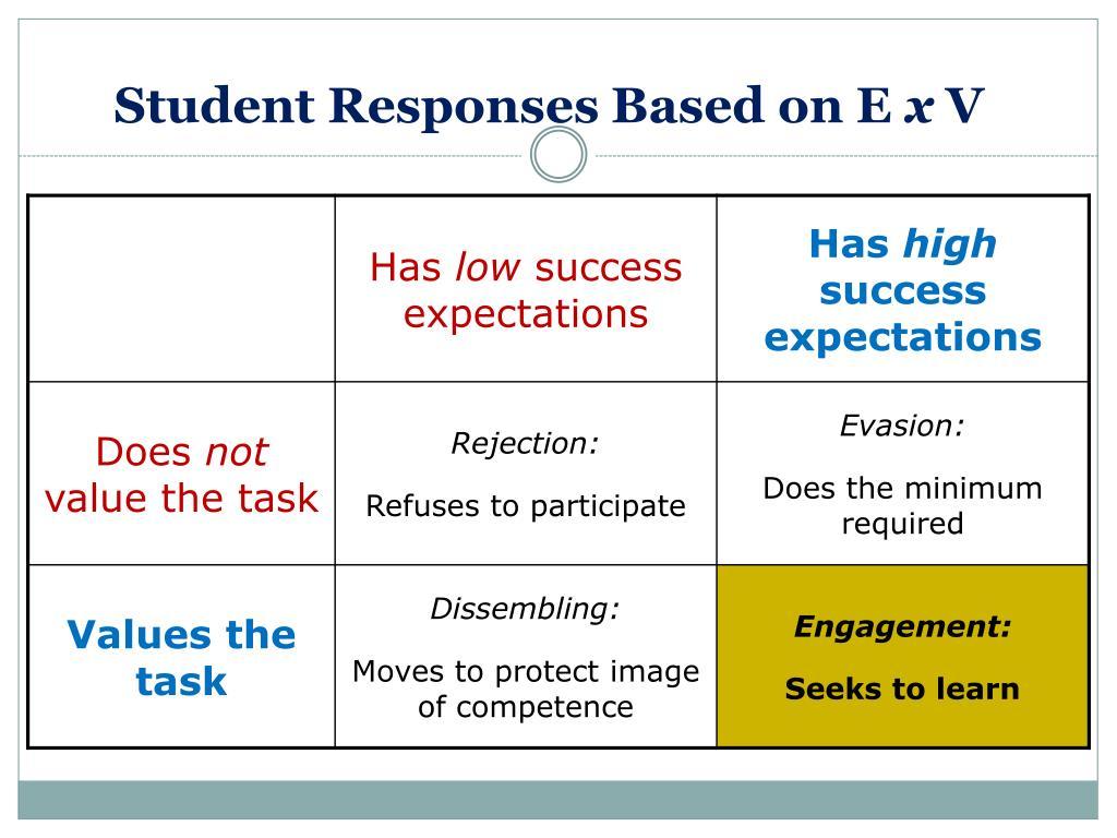 Student Responses Based on E