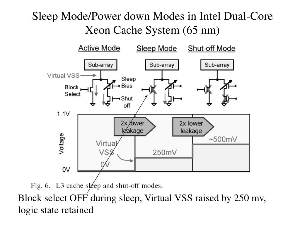 Sleep Mode/Power down Modes in Intel Dual-Core Xeon Cache System (65 nm)