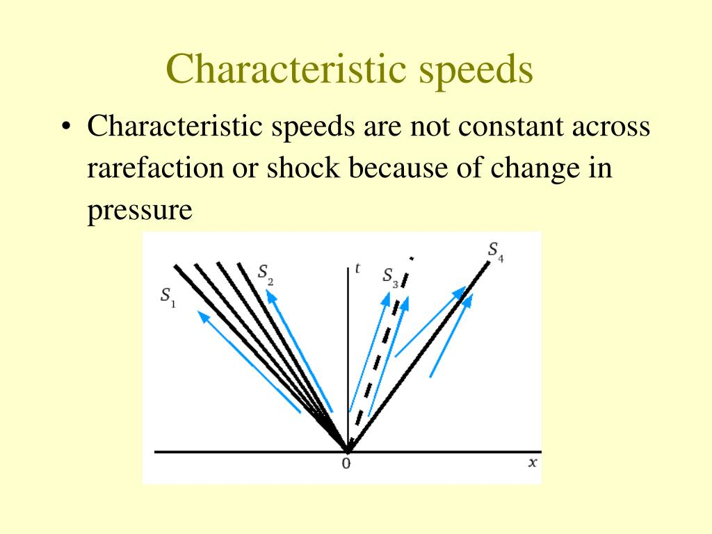 Characteristic speeds