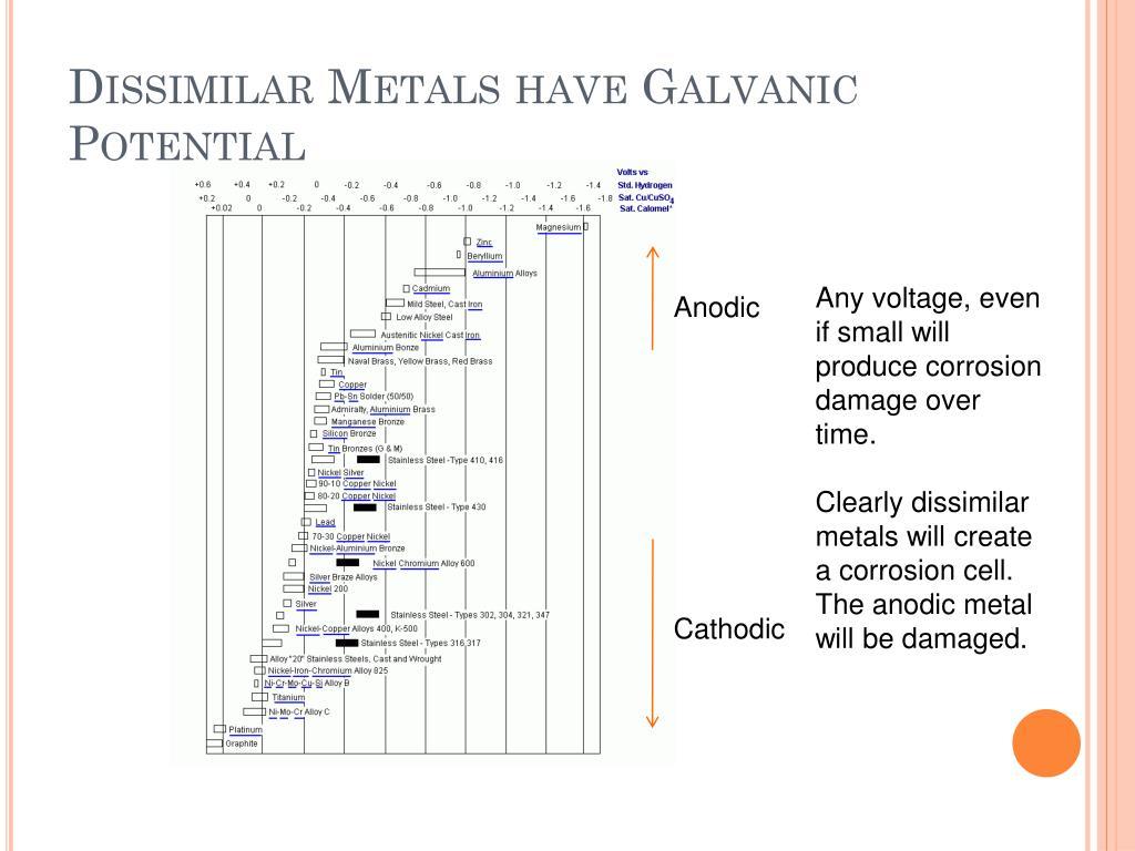 Dissimilar Metals have Galvanic Potential