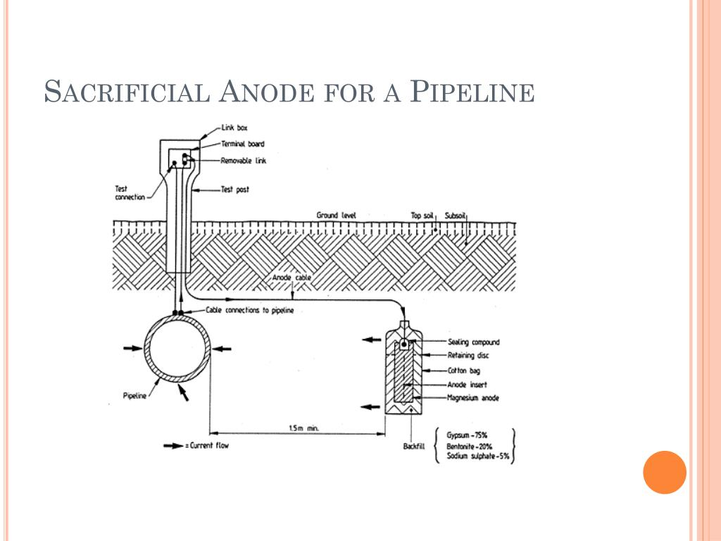 Sacrificial Anode for a Pipeline