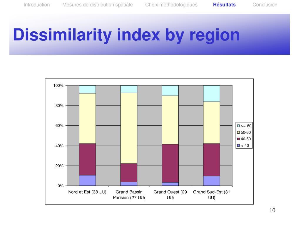 Introduction         Mesures de distribution spatiale         Choix méthodologiques