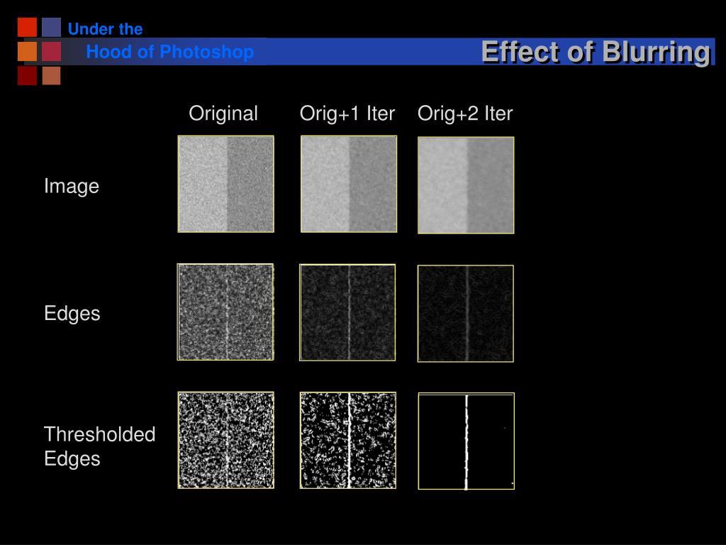 Effect of Blurring