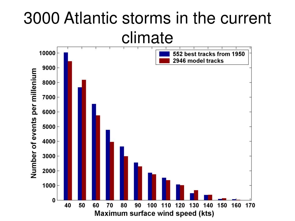 3000 Atlantic storms in the current climate