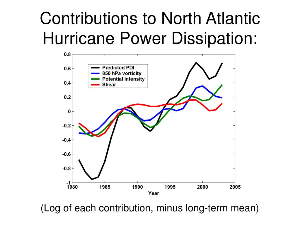 Contributions to North Atlantic Hurricane Power Dissipation: