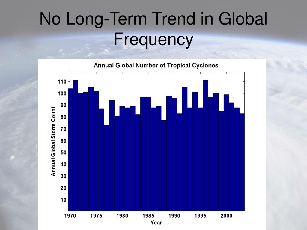 No Long-Term Trend in Global Frequency