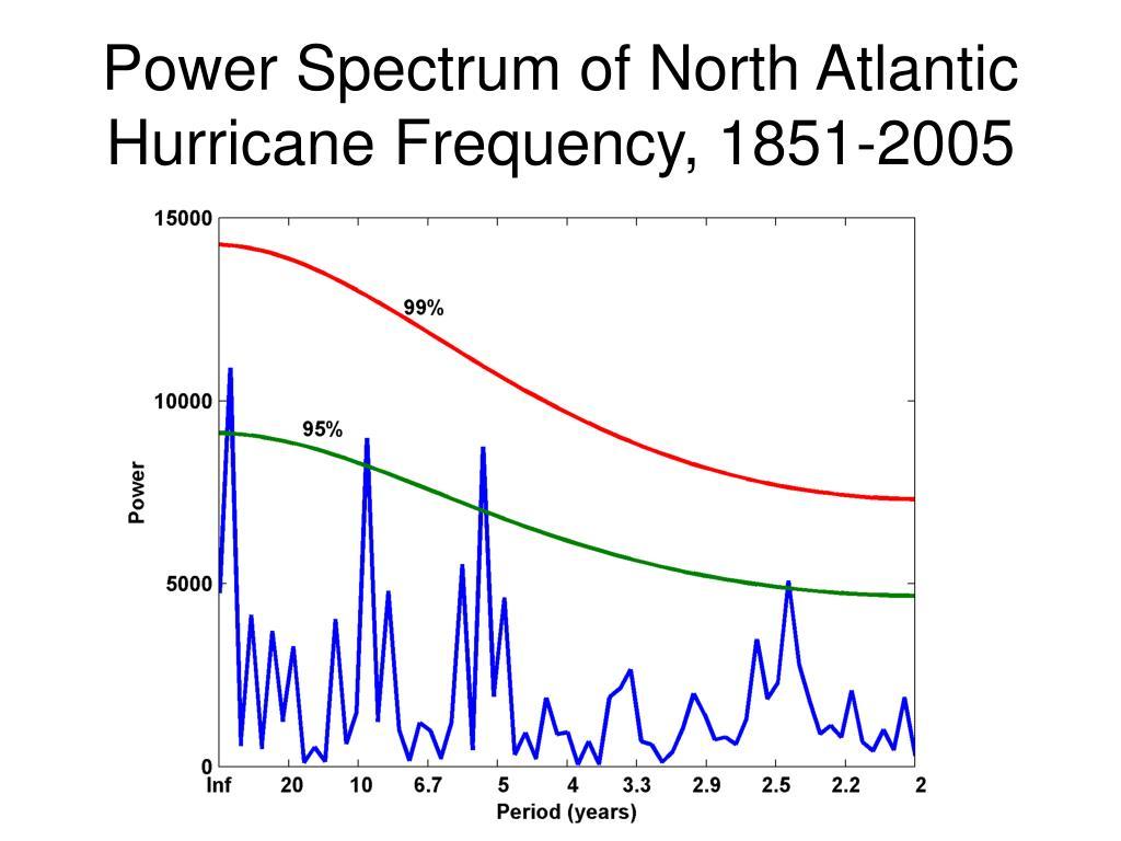 Power Spectrum of North Atlantic Hurricane Frequency, 1851-2005