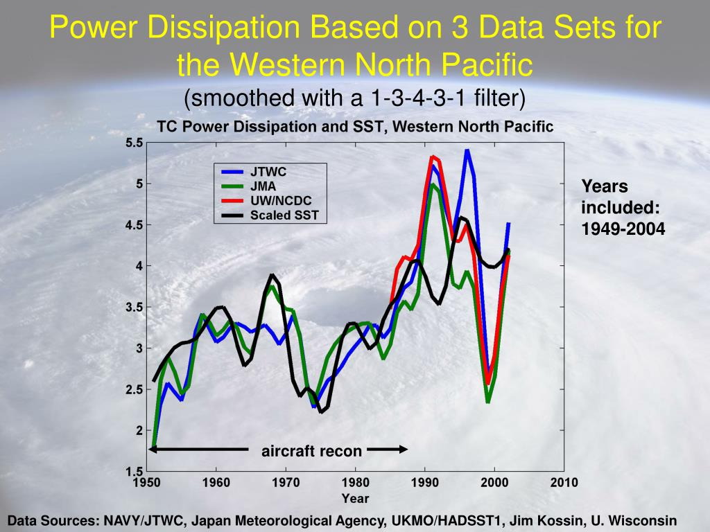 Power Dissipation Based on 3 Data Sets for the Western North Pacific