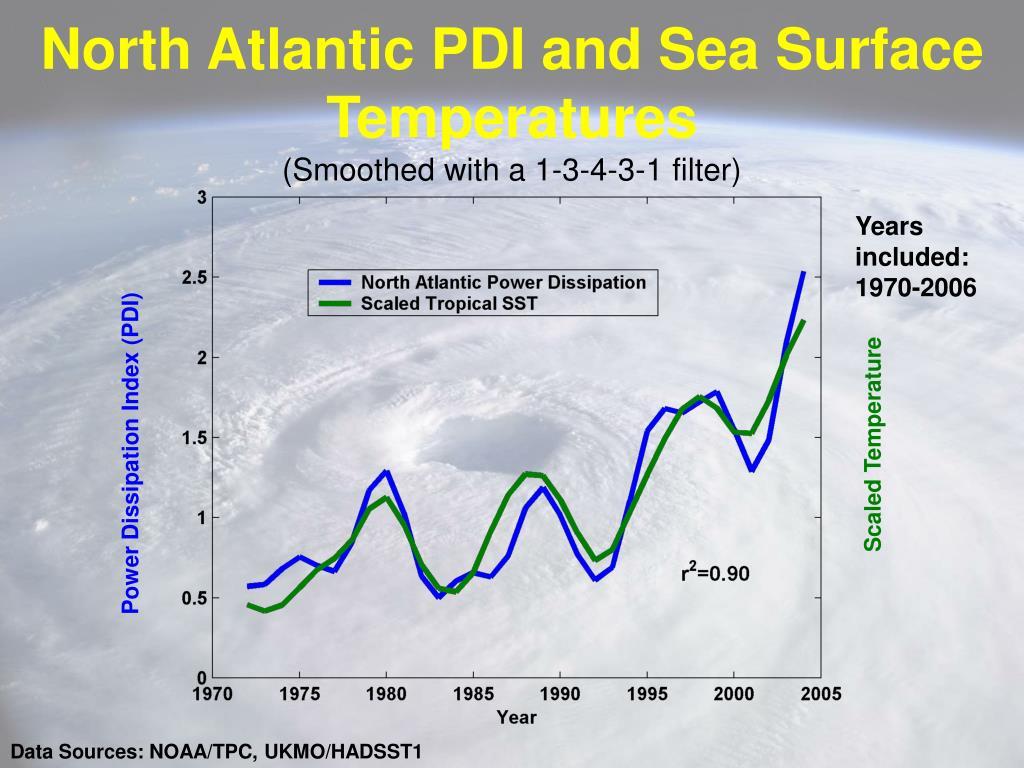 North Atlantic PDI and Sea Surface Temperatures