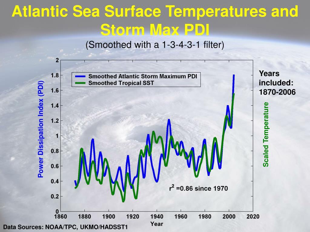 Atlantic Sea Surface Temperatures and Storm Max PDI