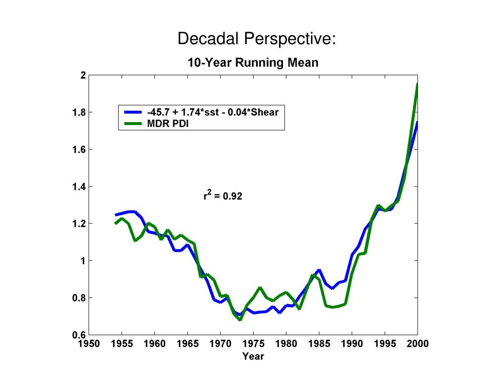 Decadal Perspective: