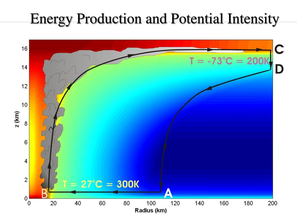Energy Production and Potential Intensity