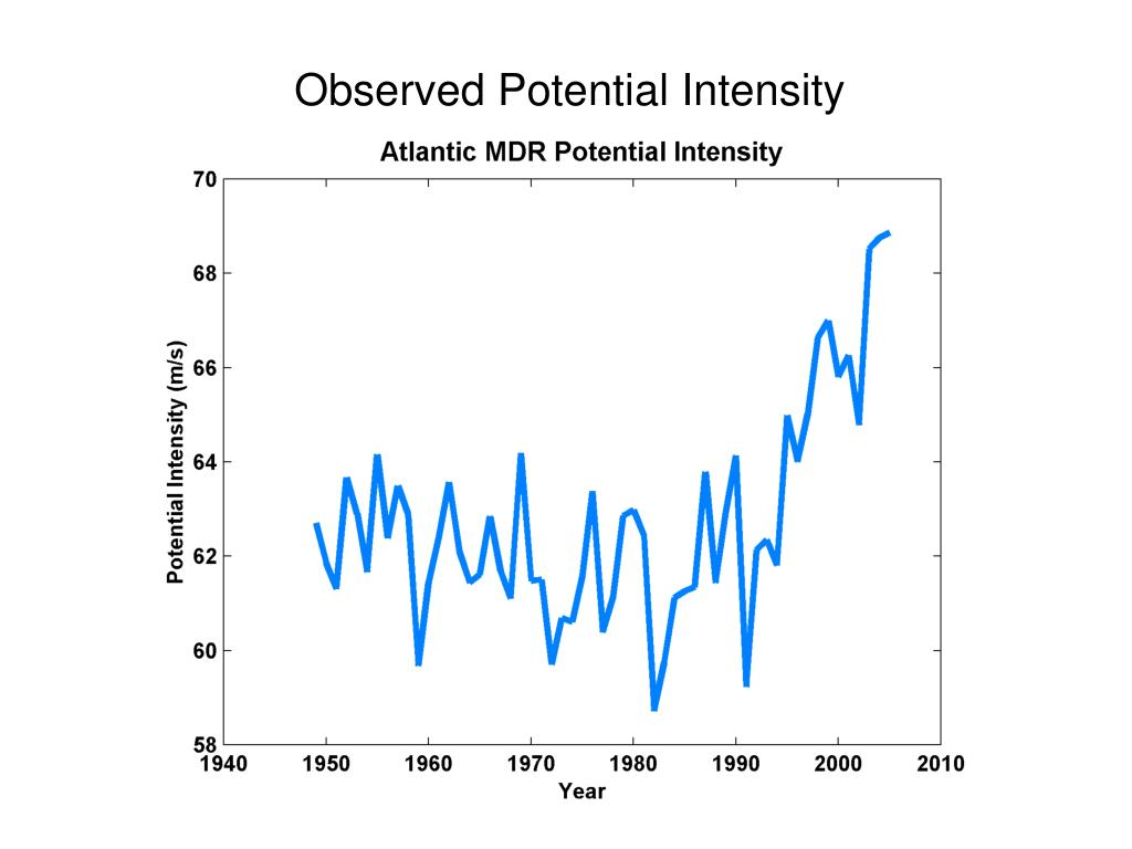 Observed Potential Intensity