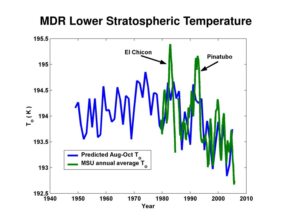 MDR Lower Stratospheric Temperature