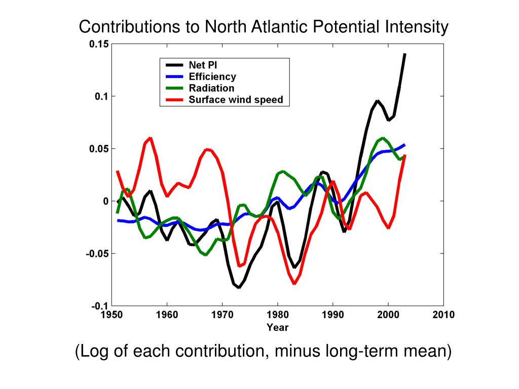 Contributions to North Atlantic Potential Intensity