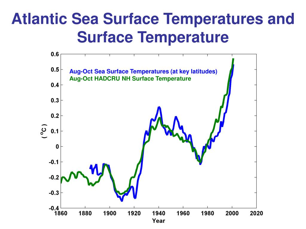 Atlantic Sea Surface Temperatures and