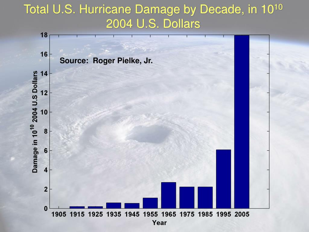Total U.S. Hurricane Damage by Decade, in 10