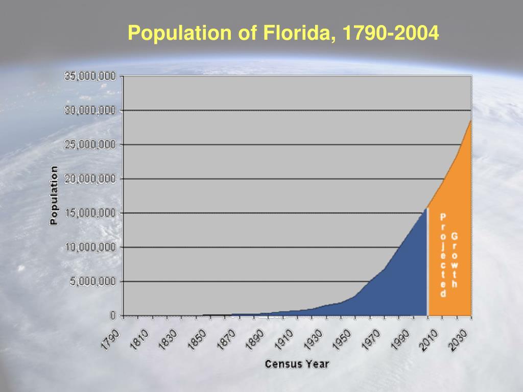 Population of Florida, 1790-2004