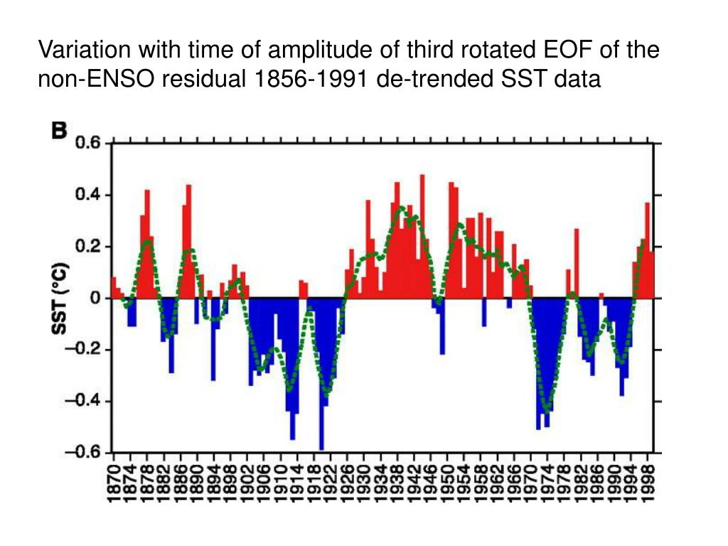 Variation with time of amplitude of third rotated EOF of the non-ENSO residual 1856-1991 de-trended SST data