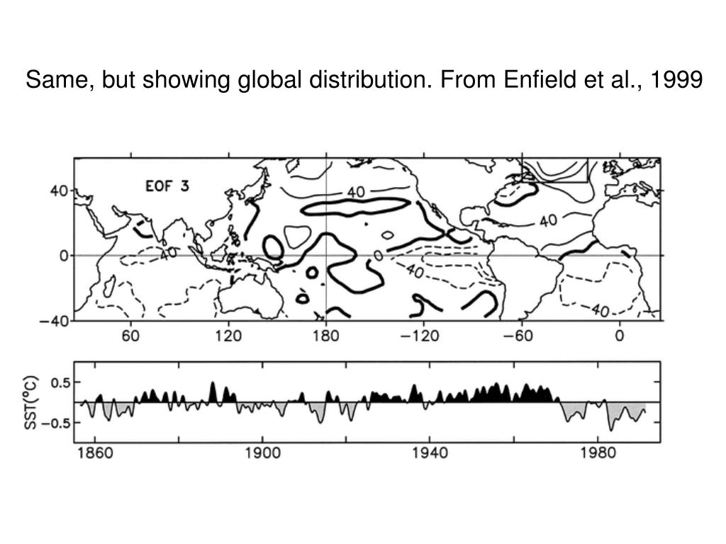 Same, but showing global distribution. From Enfield et al., 1999