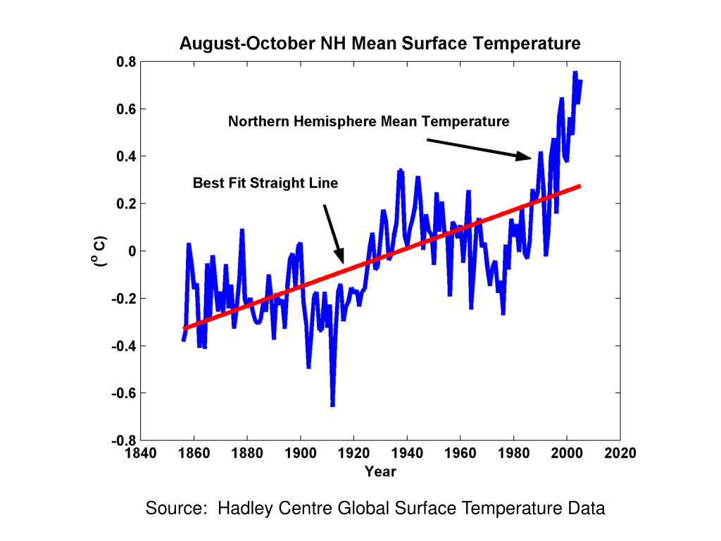 Source:  Hadley Centre Global Surface Temperature Data