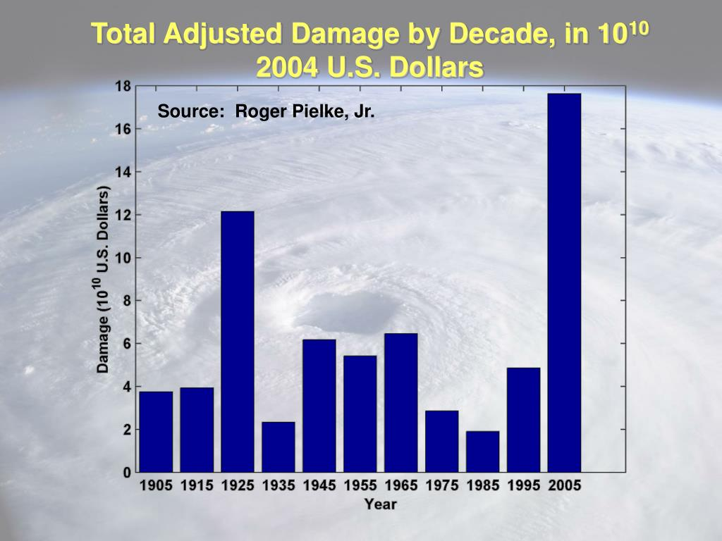 Total Adjusted Damage by Decade, in 10