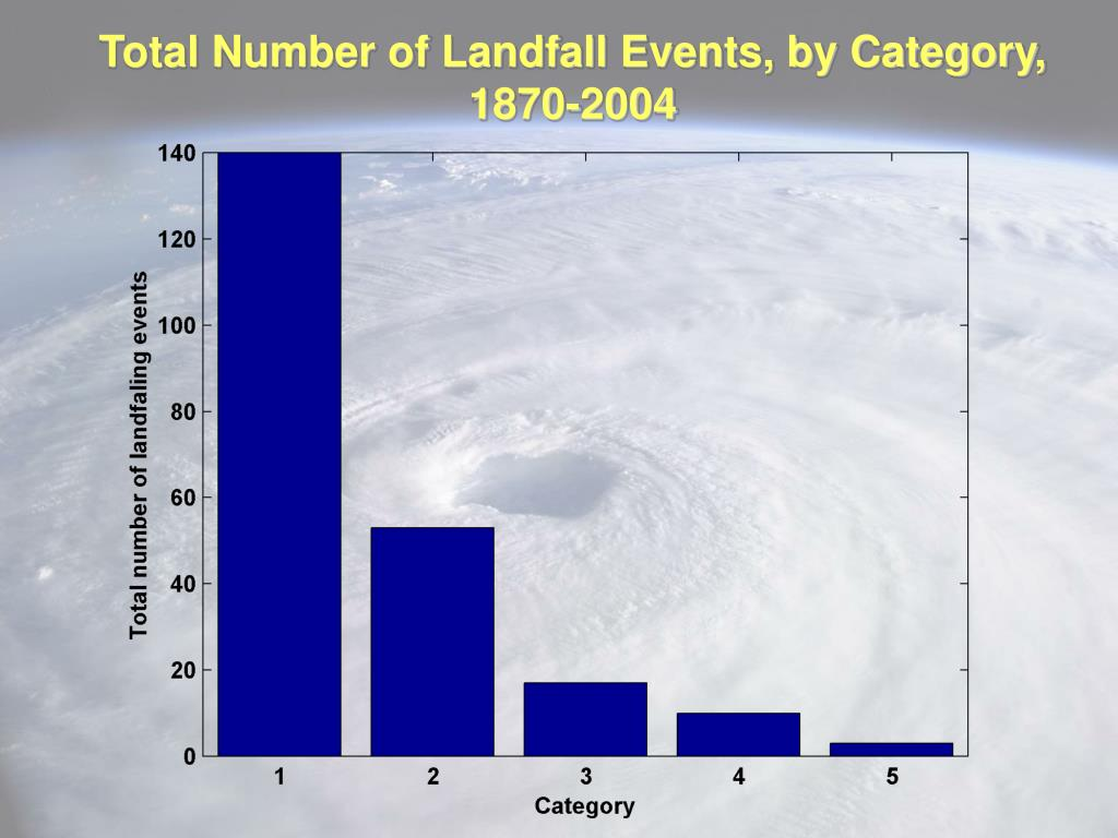 Total Number of Landfall Events, by Category, 1870-2004