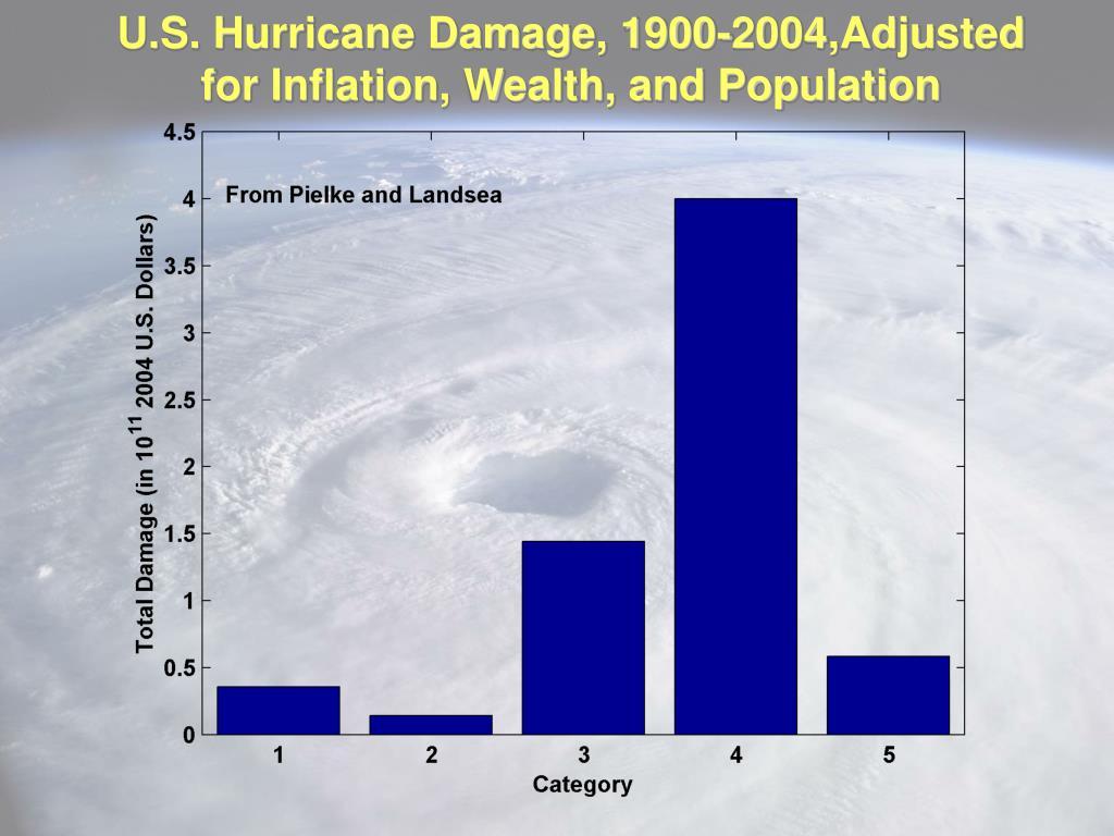 U.S. Hurricane Damage, 1900-2004,Adjusted for Inflation, Wealth, and Population