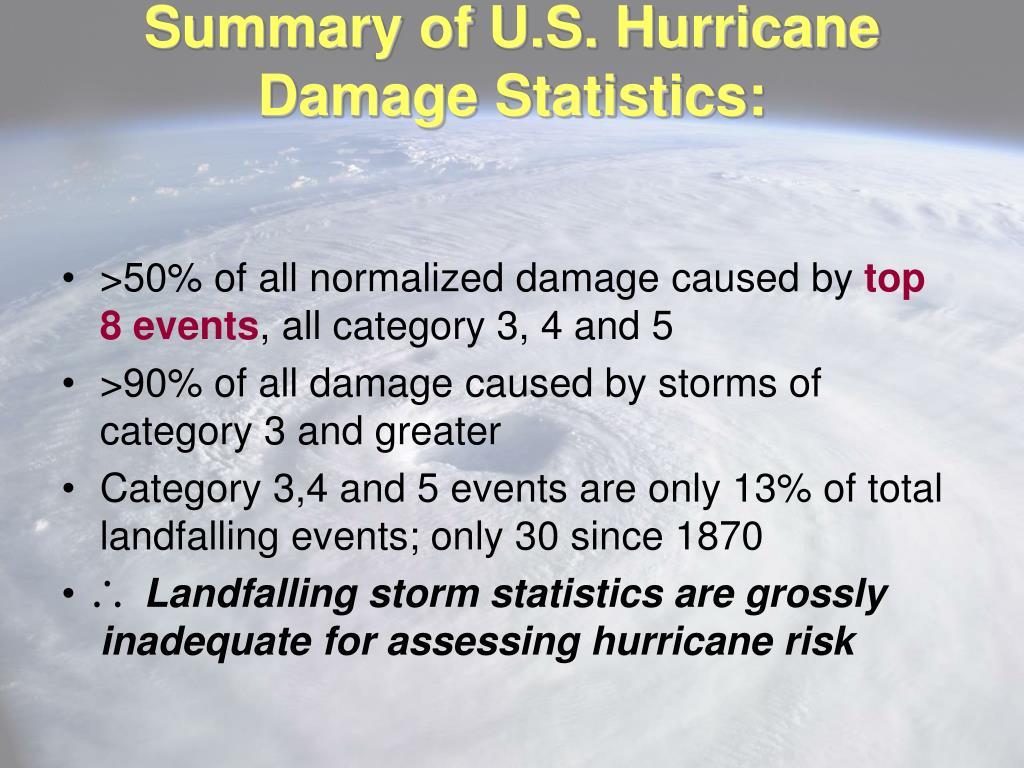 Summary of U.S. Hurricane Damage Statistics: